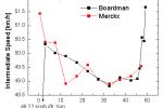 Boardman – Merckx, graf 2